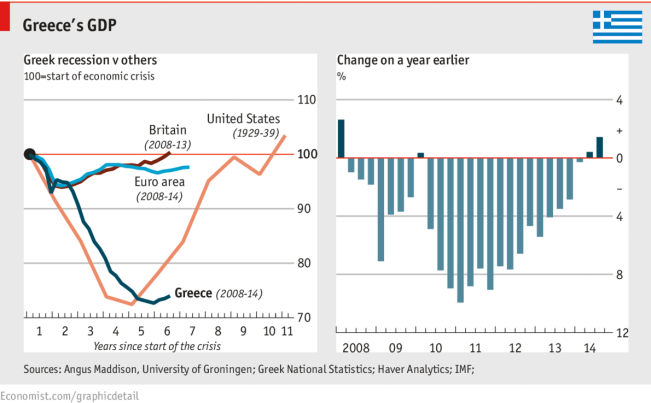 Economist graphic - projected growth